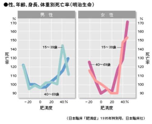 肥満度と死亡率