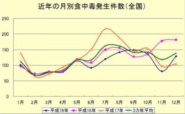 近年の食中毒発生件数(全国)