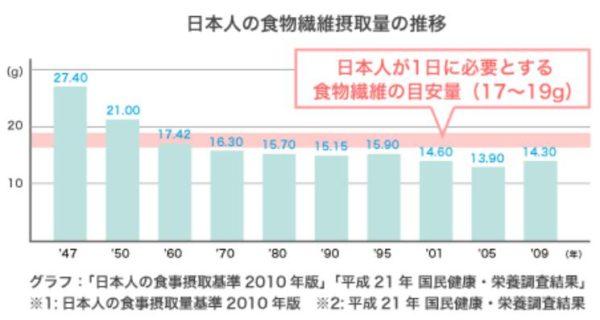 日本人の食物繊維の摂取量