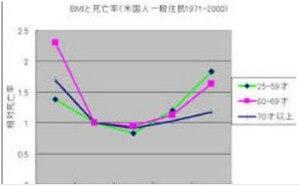 BMIと脂肪率