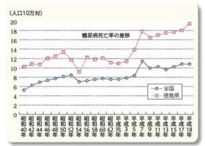 糖尿病死亡率