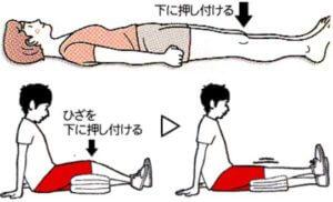 膝の押し付け運動