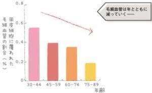 毛細血管は年齢とともに減少