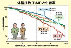 BMIと生存率