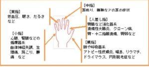 爪もみの各指に対する病気・症状