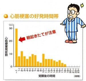 出典:大須賀内科