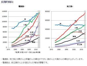 日本人のがん死亡者数