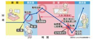 血圧の変化