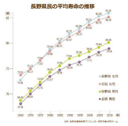 長野県民の平均寿命の推移