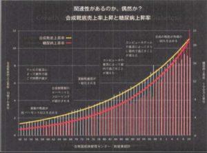 糖尿病上昇率と合成靴底売上上昇率