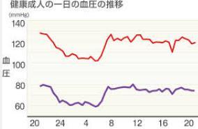 血圧の1日の変化