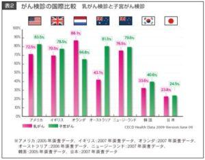 日本人のがん検診率