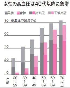 40代以上の女性の高血圧