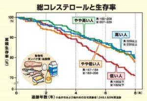 総コレステロールと生存率