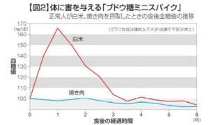 白米と焼き肉の血糖値の推移