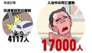 入浴中の死亡者数